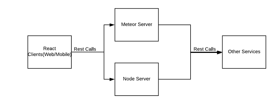 A Complete Guide – Converting Meteor Methods to REST Endpoints